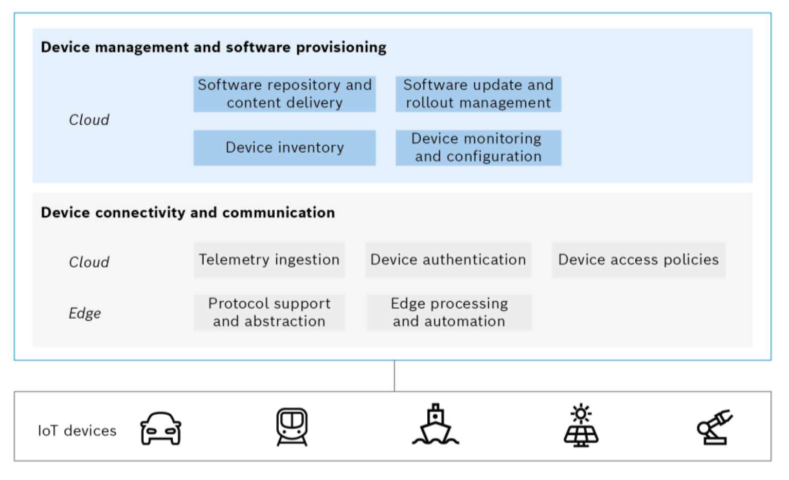 The main functions for device management and software update provisioning