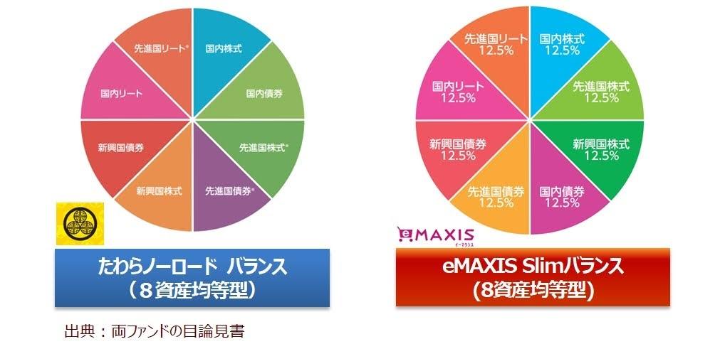 たわらノーロードバランス(8資産均等型)とeMAXIS Slimバランス(8資産均等型)の構成比較