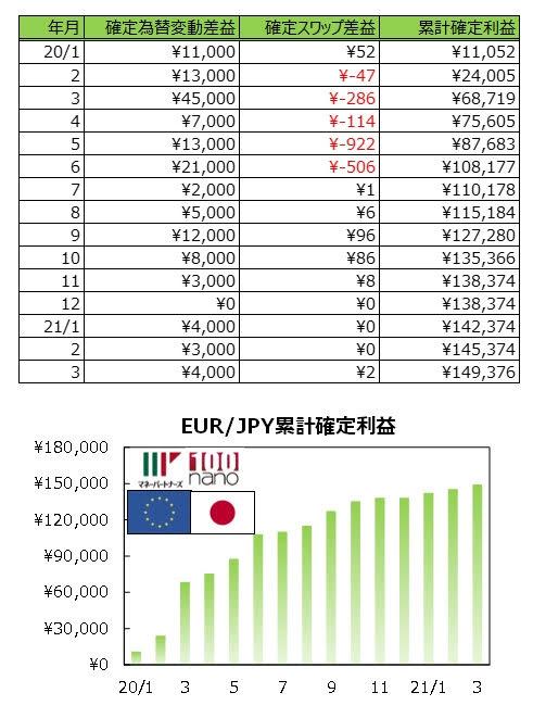 ココの連続予約注文EUR/JPY#1の実績グラフ