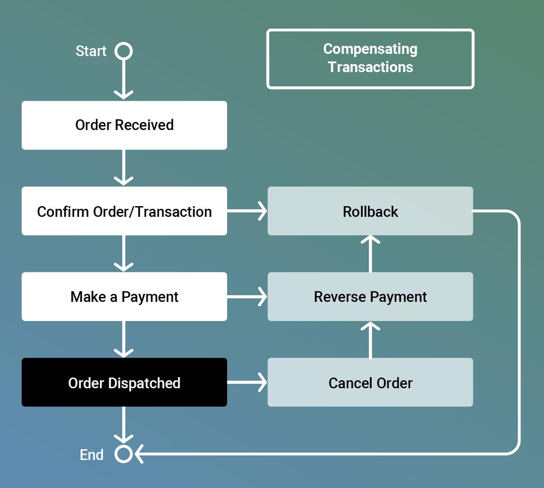 Distributed Transaction Handling