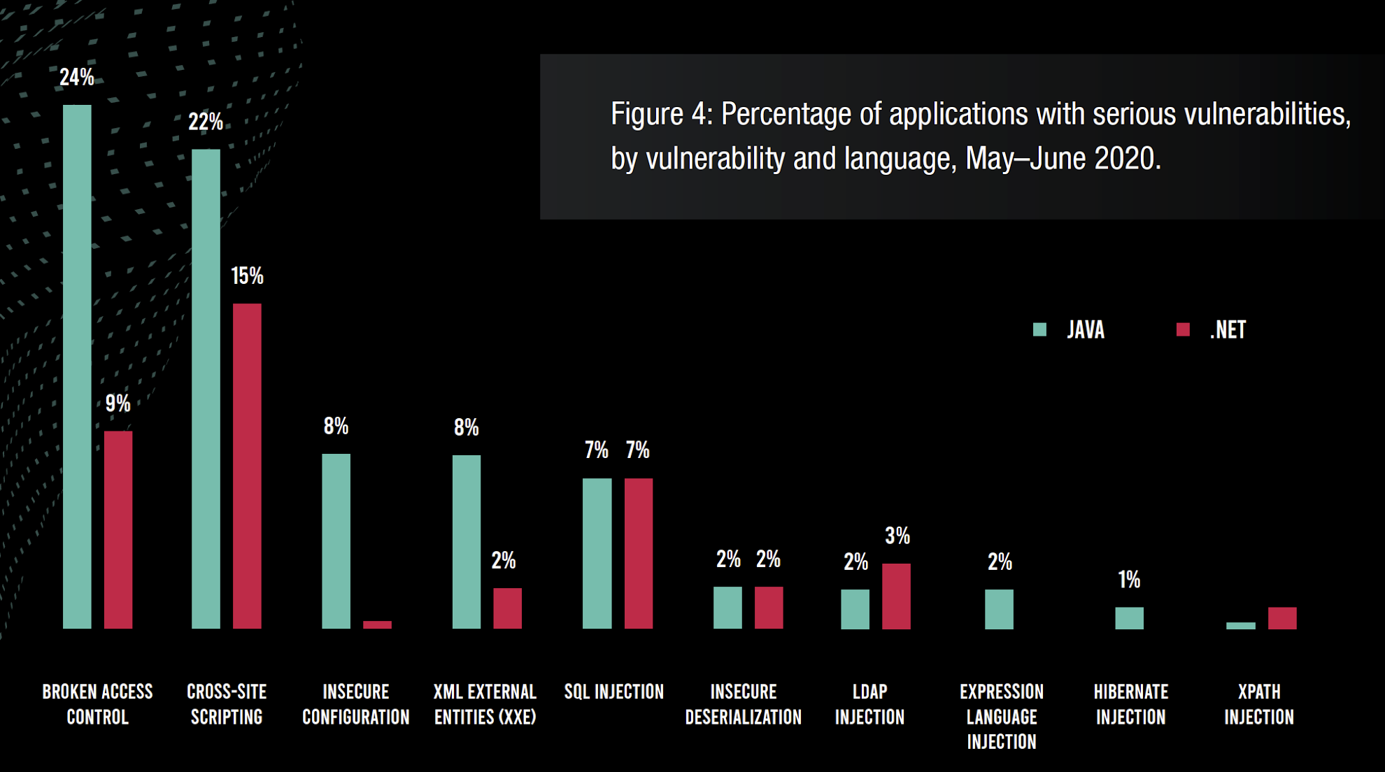 Figure 4: Percentage of applications with serious vulnerabilities, by vulnerability and language, May–June 2020.
