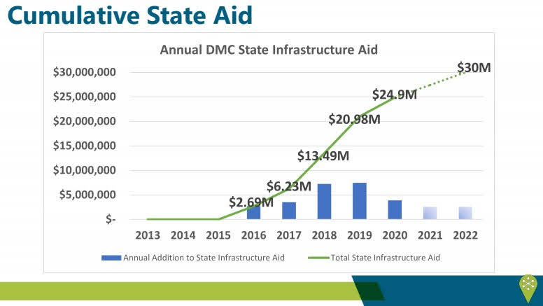 <a href = 'https://drive.google.com/file/d/1zuNqTTrDfVbJYmsv0pZe_pGIh-EMLugk/view' target='_blank' >State Aid (P8)</a>