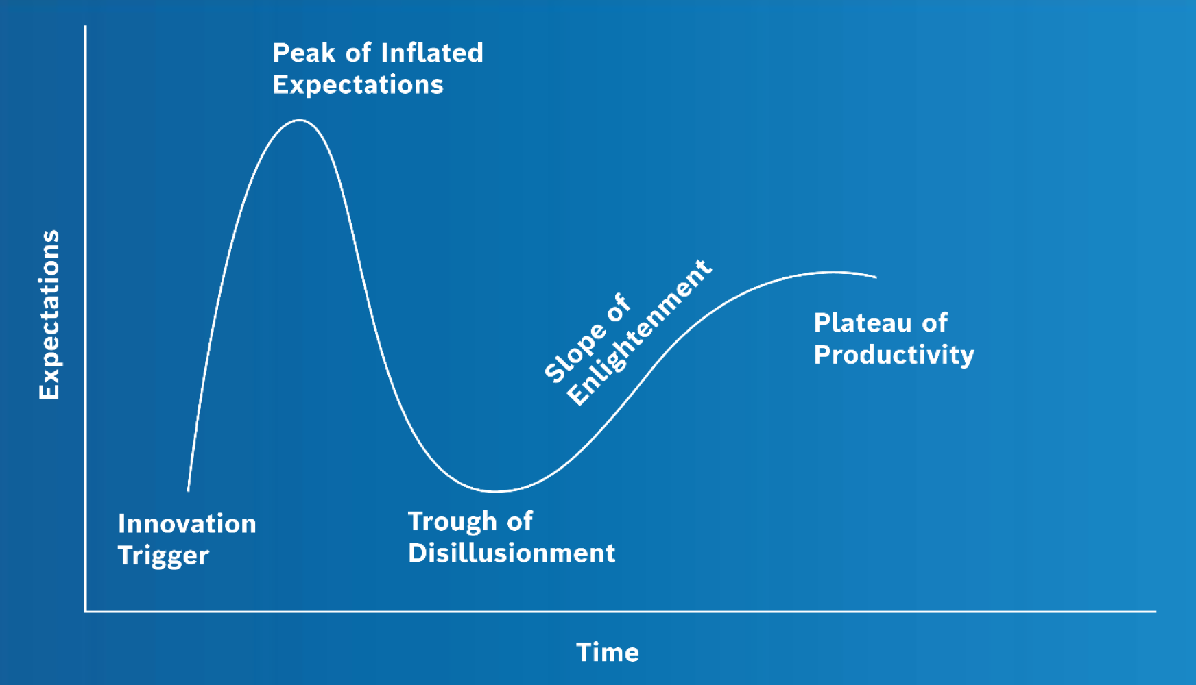 Graphic illustrating the Gartner Hype Cycle