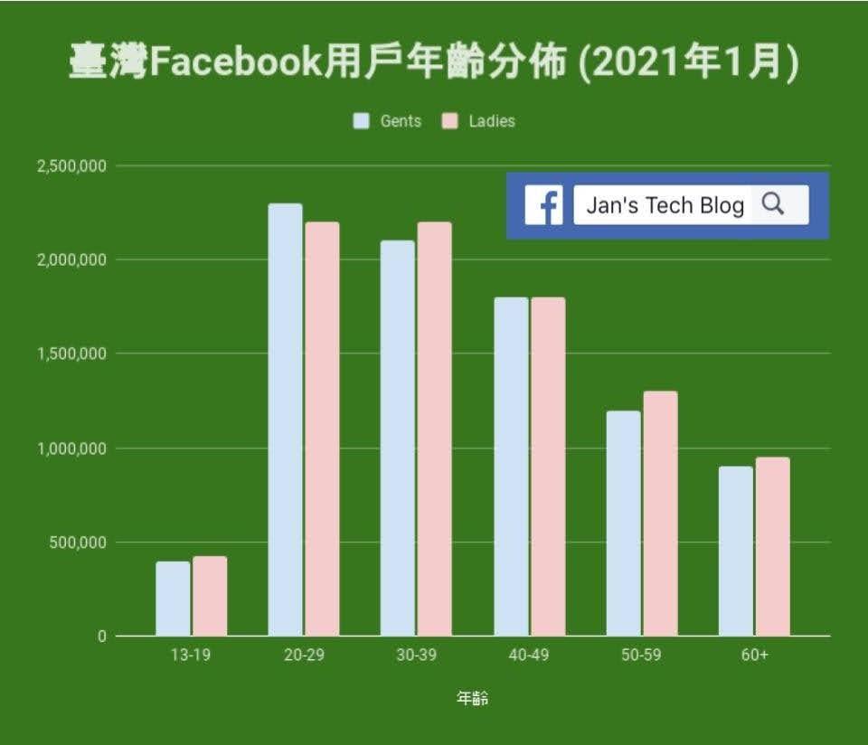 臺灣Facebook用戶的年齡分佈 (2021年1月)