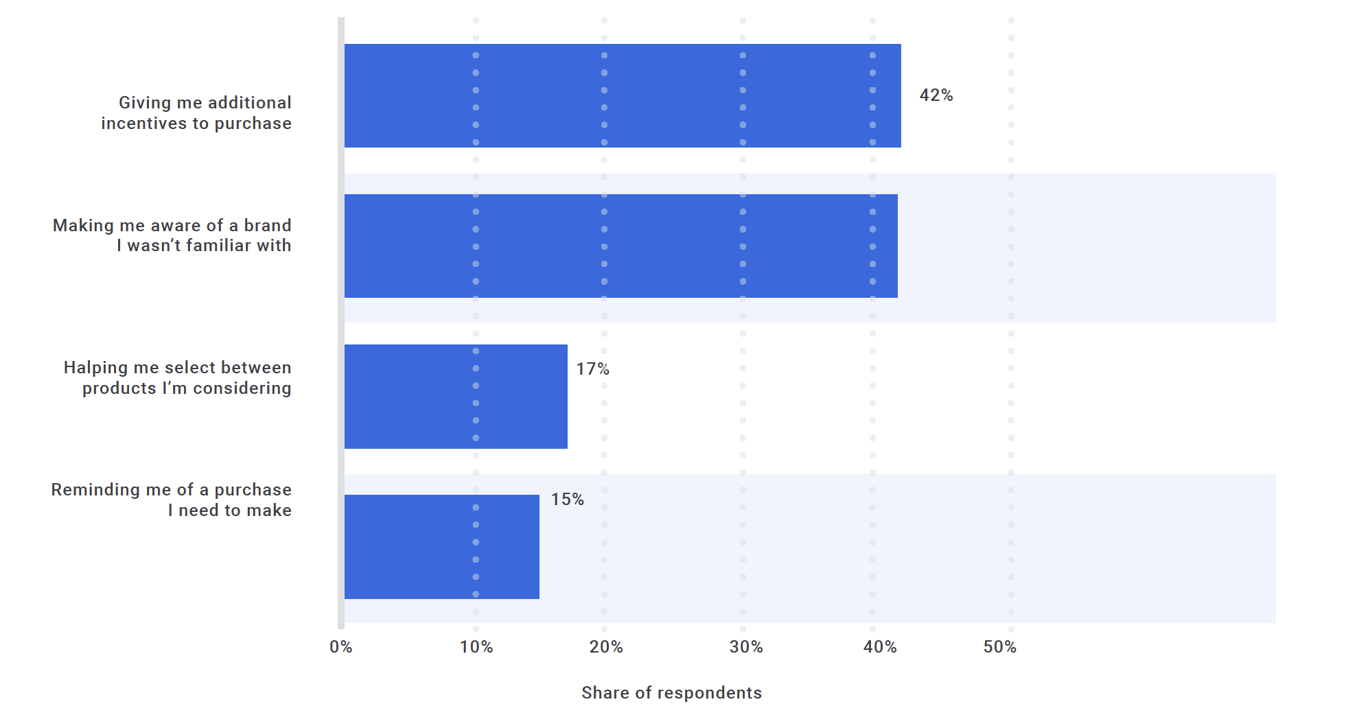 Email has seen an average of 49% subscription list growth across industries year-over-year. Here's a look at leading roles email marketing play in the consumer purchase process within the United States
