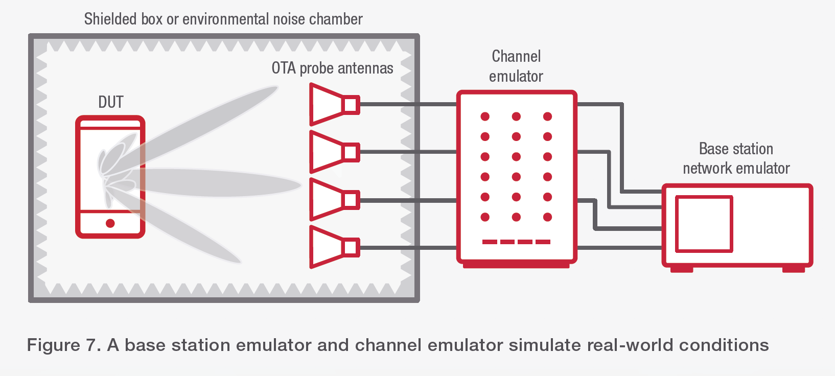 Figure 7. A base station emulator and channel emulator simulate real-world conditions