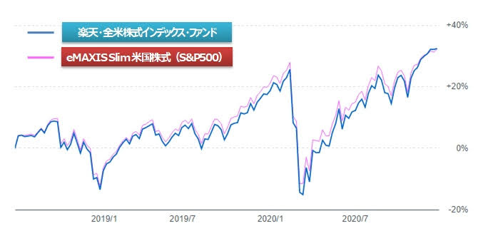 eMAXIS Slim 米国株式(S&P500)と楽天VTIの違い(チャート)