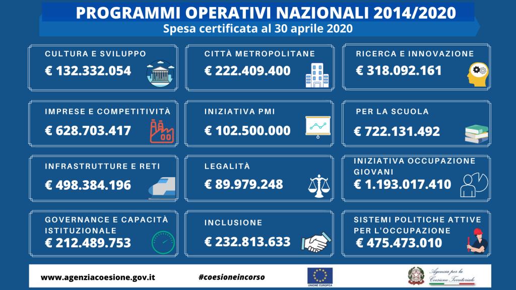 Fonte: Agenzia Coesione - Dati spesa certificata Pon al 30 aprile 2020