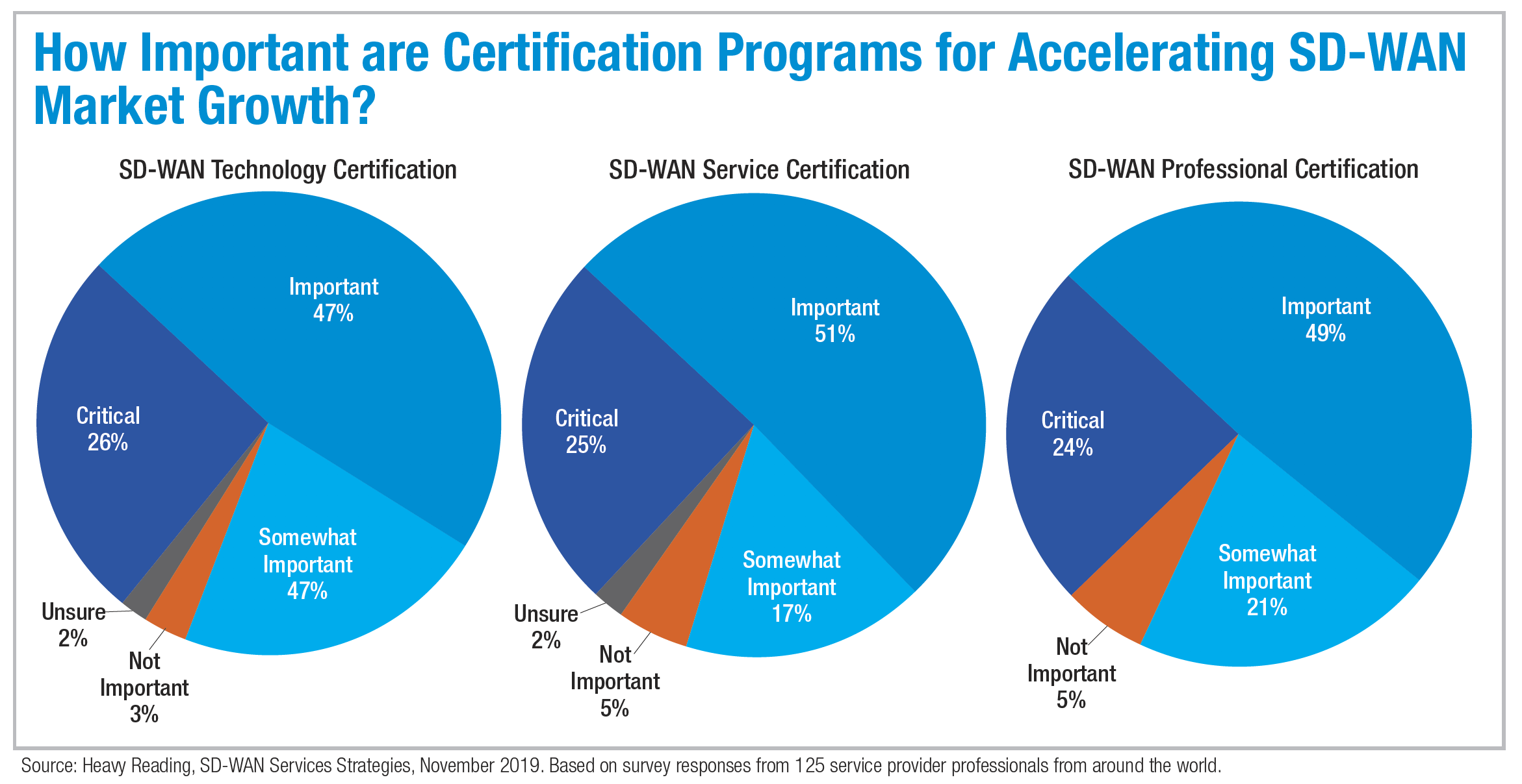 How Important are Certification Programs for Accelerating SD-WAN Market Growth?