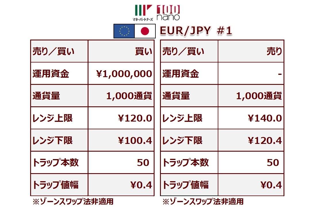 ココの連続予約注文EUR/JPYの設定
