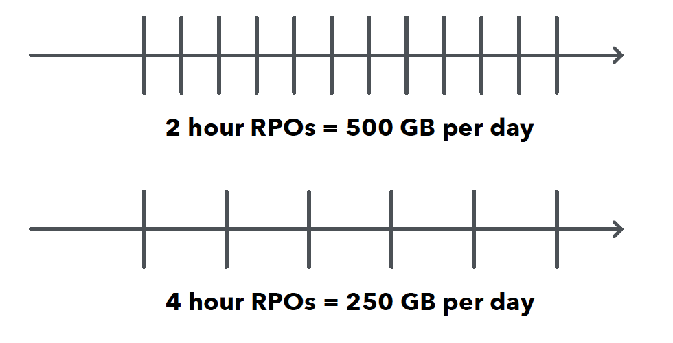 Adjusting RTOS, RPOS, and retention policies to match practical restraints