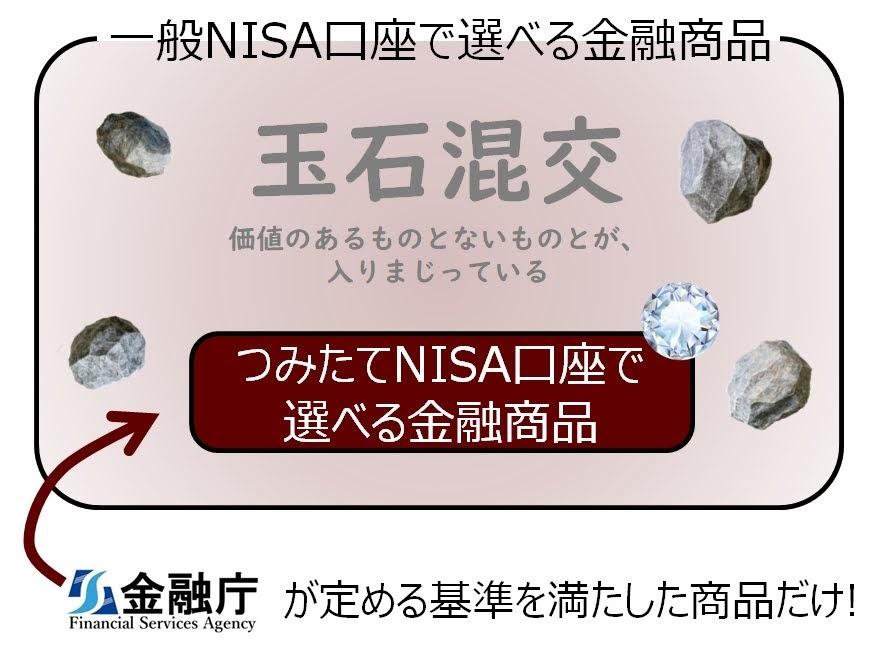 NISAで選べる金融商品のイメージ
