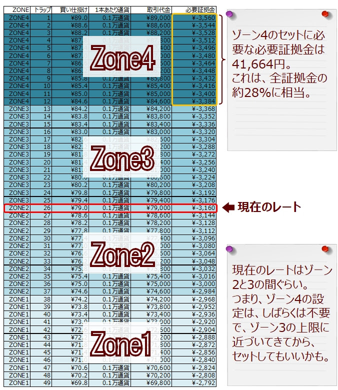 ココのCAD/JPYグリッドトレード(トラリピ)を4つのゾーンに分けてみた(ゾーンスワップの説明)追加説明図