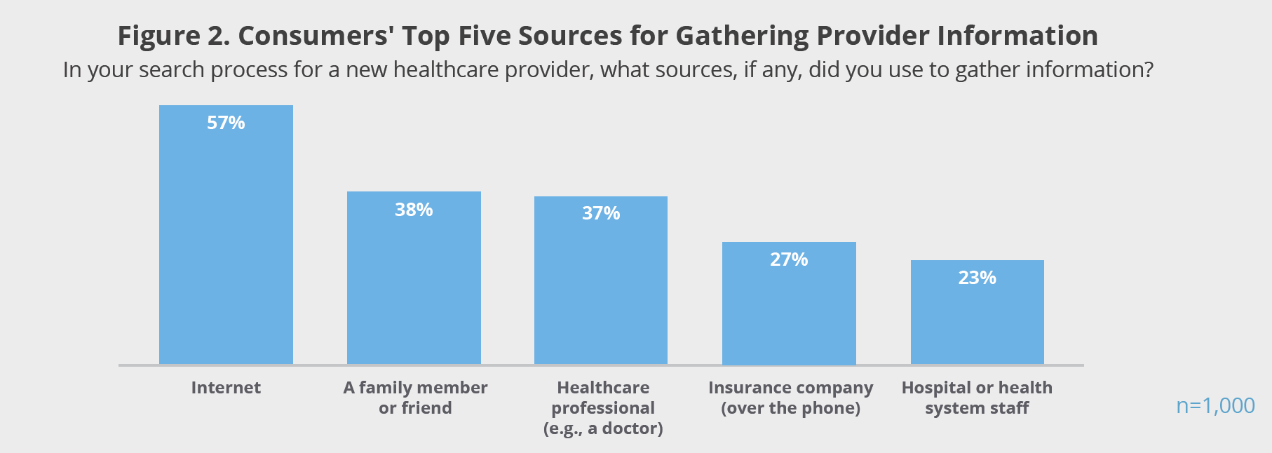 Figure 2. Consumers' Top Five Sources for Gathering Provider Information