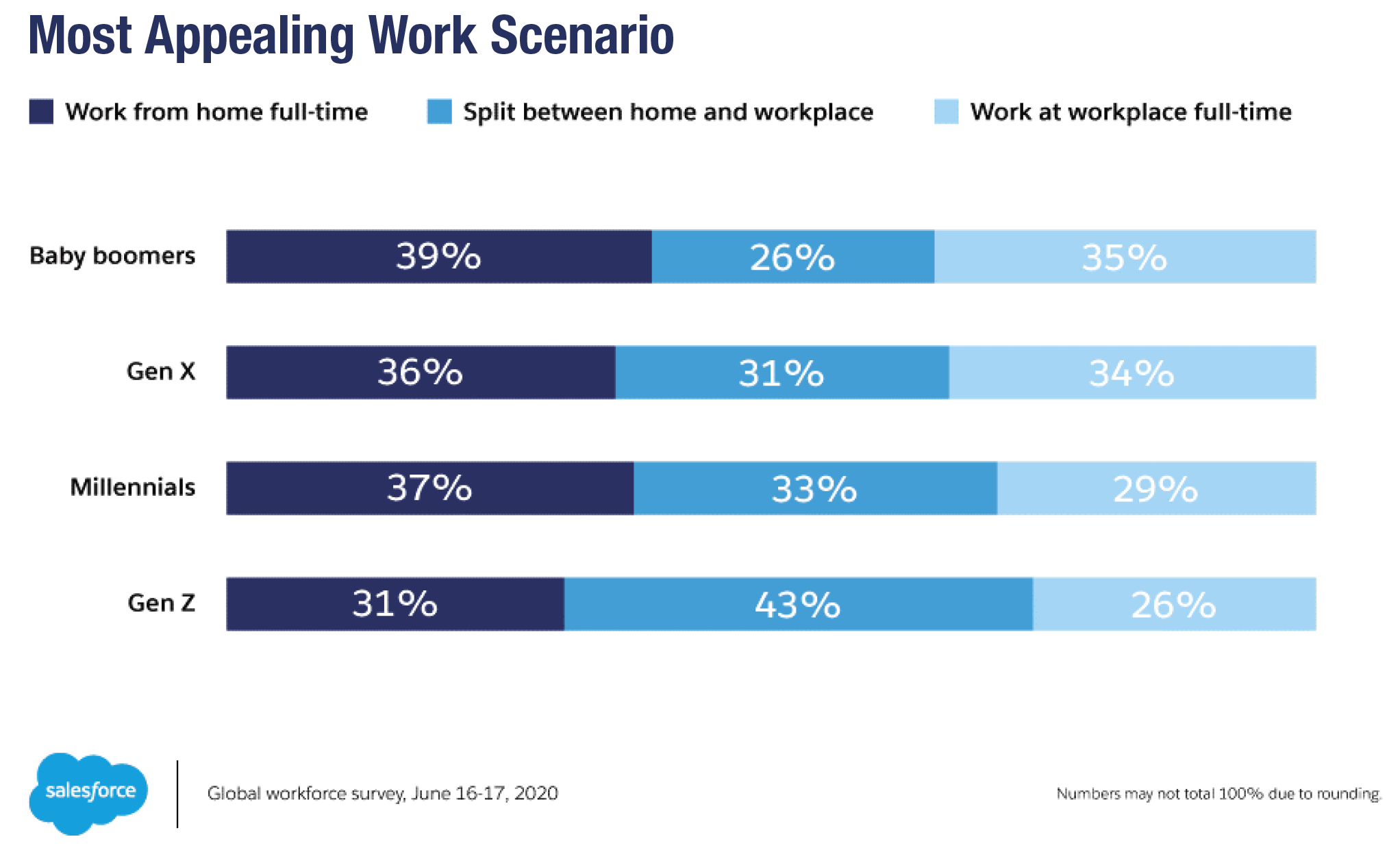 Most Appealing Work Scenario.