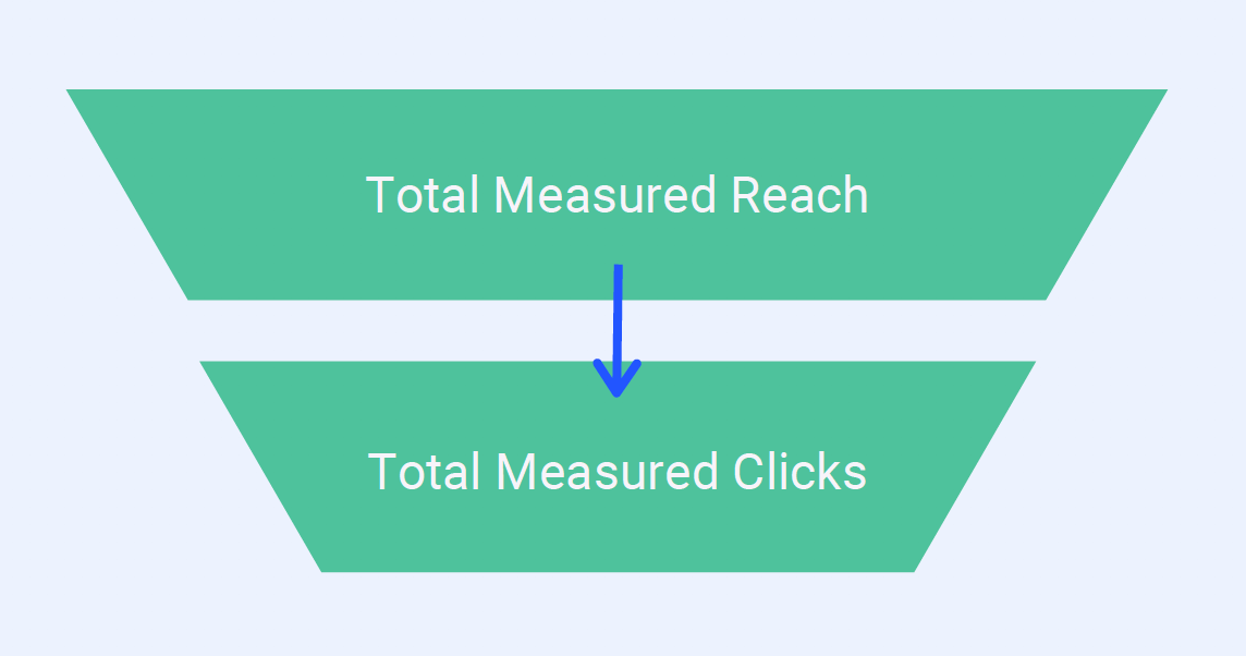Employee Advocacy Metrics - Click-throughs