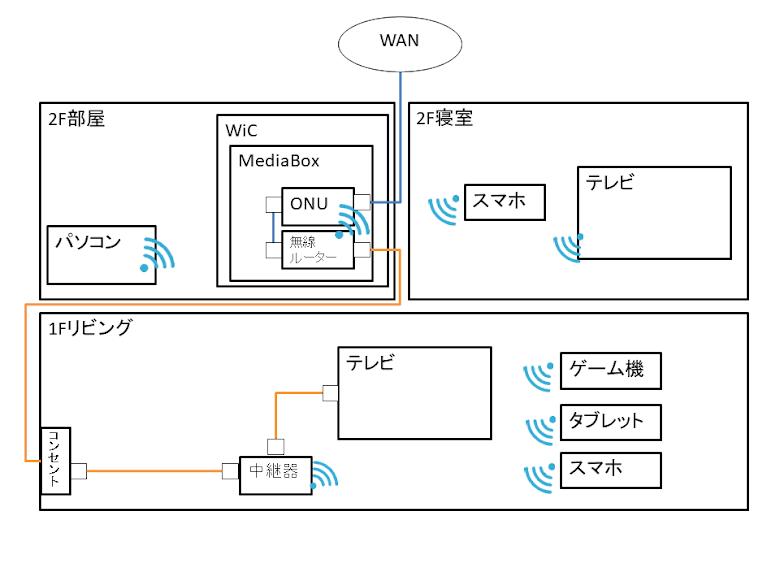 自宅の有線LAN環境:DIY後