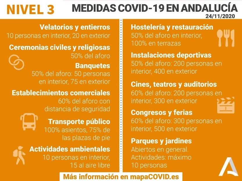 Nuevas Medidas Movilidad Covid19 24 Noviembre 2020