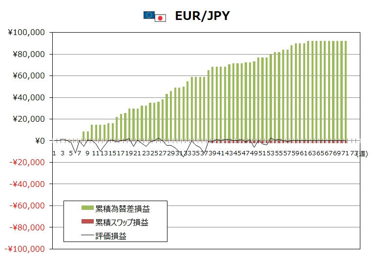 ココのトラリピ5月度EUR/JPYグラフ