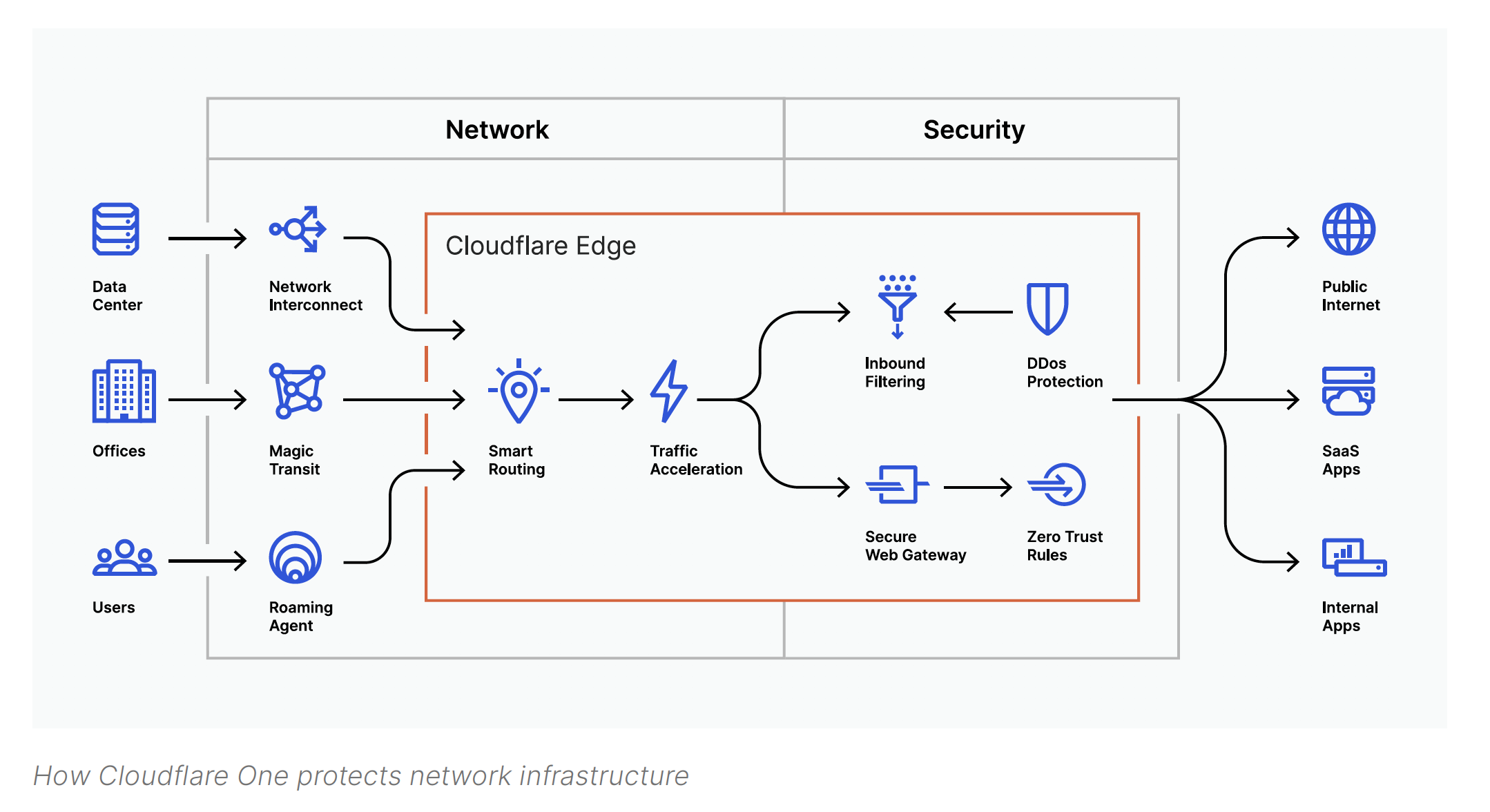 How Cloudflare One protects network infrastructure