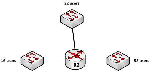 For example, in the diagram below, the three interfaces on the router R2 have 16, 32 and 58 users respectively on each interface.