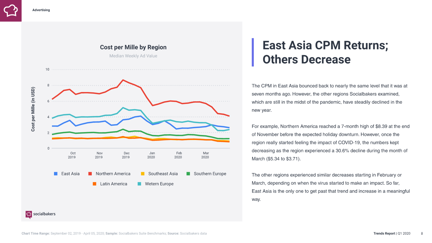 Facebook ads CPM recovered the earliest in East Asia after the threat of Chinese Virus