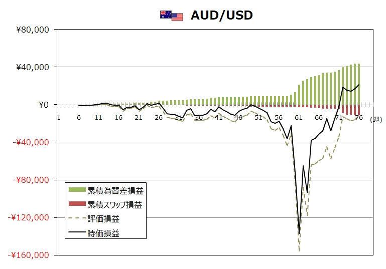 ココのトラリピ7月度AUD/USDグラフ