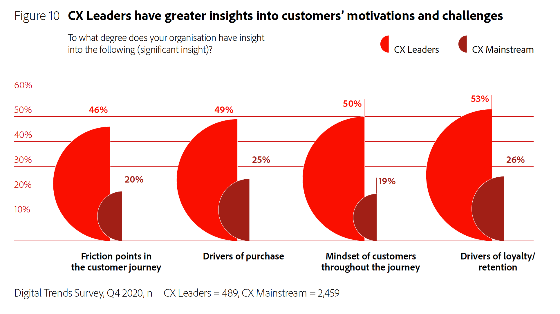 Figure 10: CX Leaders have greater insights into customers' motivations and challenges.
