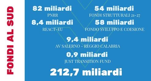 Fondi Mezzogiorno - Credit: Ministero per il Sud