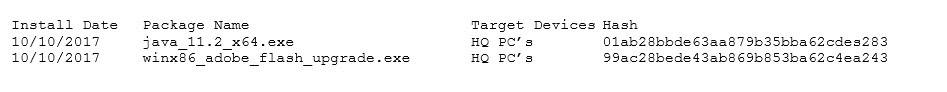 The administrator pulls a report from the patch management system with the following output