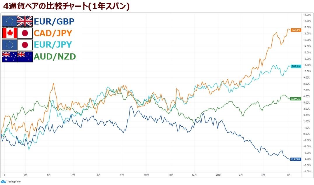 トラリピ通貨ペアの比較チャート1年スパン