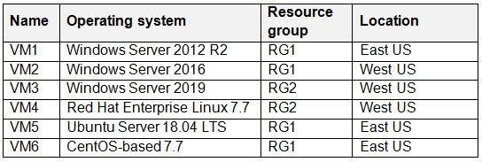 The virtual machines are configured as shown in the following table.
