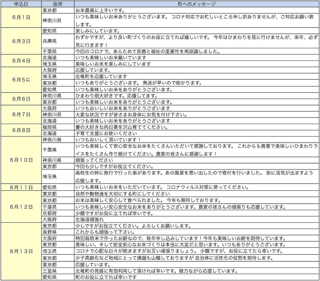 北竜町ふるさと納税・応援メッセージ(2020年6月分)