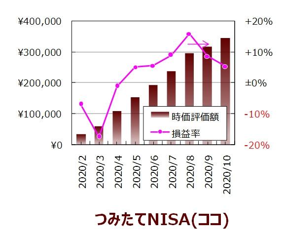 ココの10月度つみたてNISA口座の実績グラフ