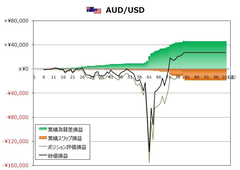 ココのトラリピ12月度AUD/USDグラフ