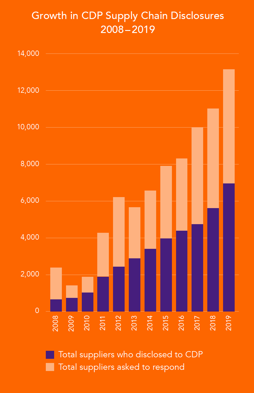 Growth in CDP Supply Chain Disclosures 2008 - 2019
