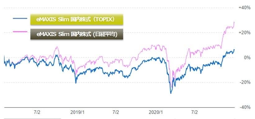eMAXIS Slim 国内株式(TOPIX)と(日経平均)のチャート比較
