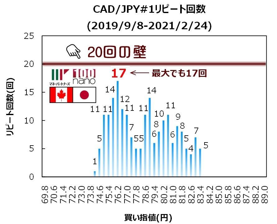 ココの連続予約注文CAD/JPY#1の17ヶ月間のリピート回数