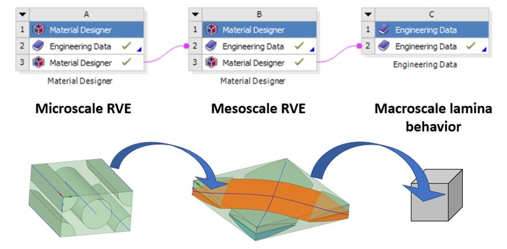 Между ячейками блоков Material Designer можно установить связи, что позволяет рассчитать свойства материала в любой точке изделия на разных уровнях гомогенизации