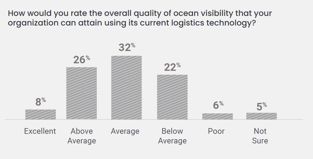 How would you rate the overall quality of ocean visibility that your organization can attain using its current logistics technology?