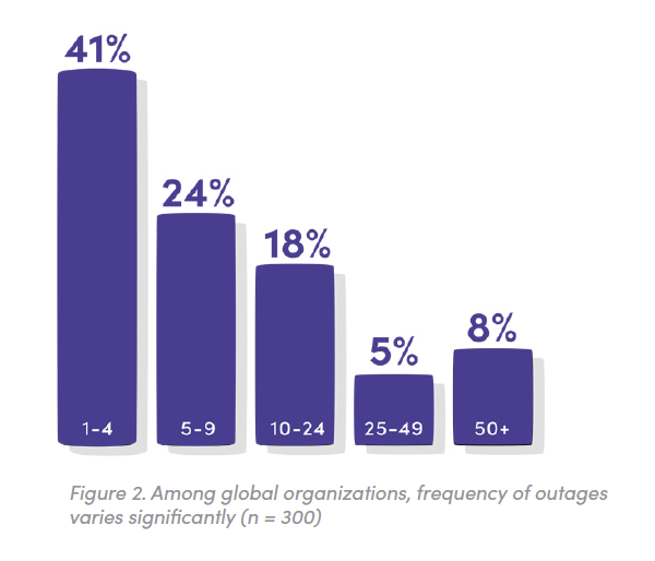 Figure 2. How many outages has your organization seen in the past three years? Among global organizations, frequency of outages varies significantly (n = 300)