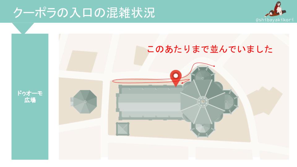 ドゥオーモのクーポラの入口の図