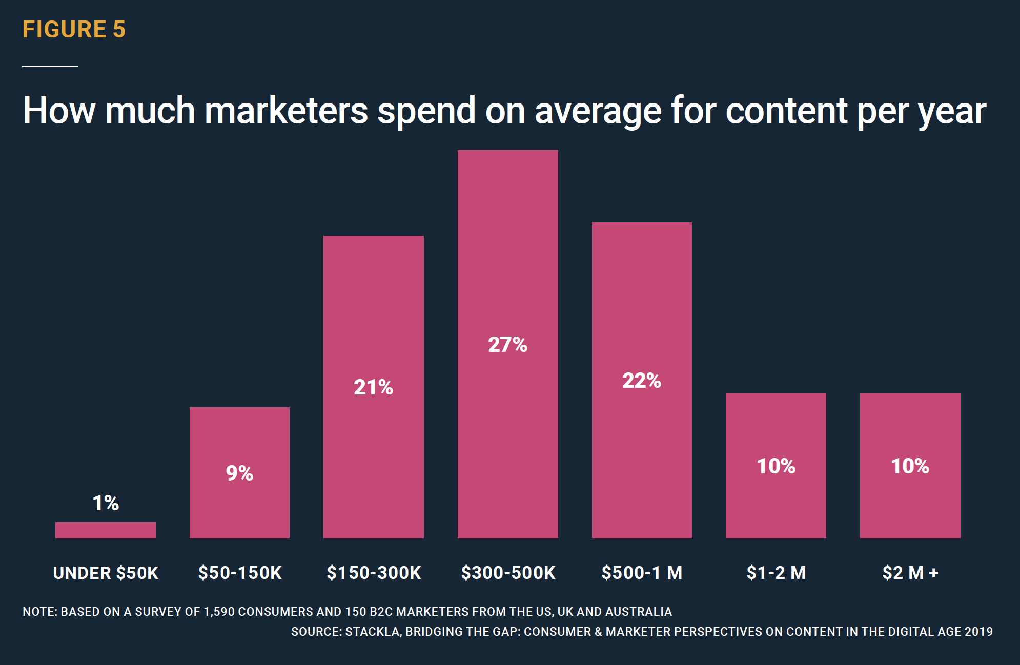 How much marketers spend on average for content per year