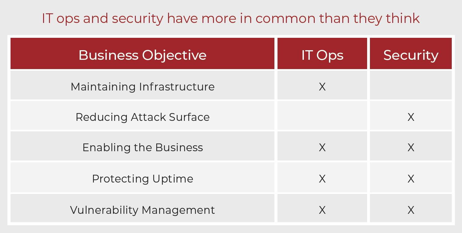 IT ops and security have more in common than they think