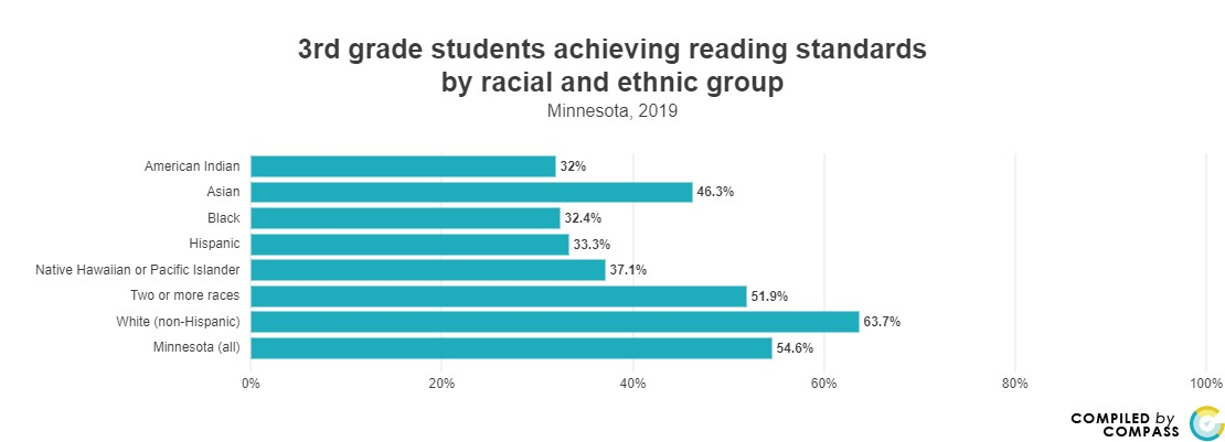 <a href = 'https://www.mncompass.org/chart/k195/3rd-grade-reading-scores#1-6486-g' target='_blank' >3rd Grade Reading by Groups </a>