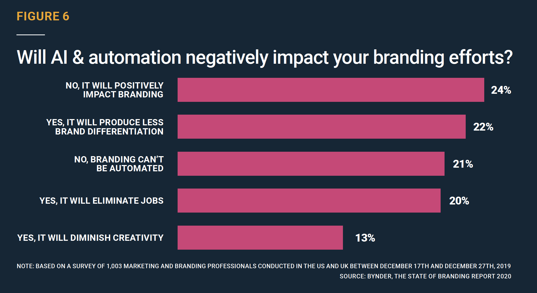 Will AI & automation negatively impact your branding efforts?