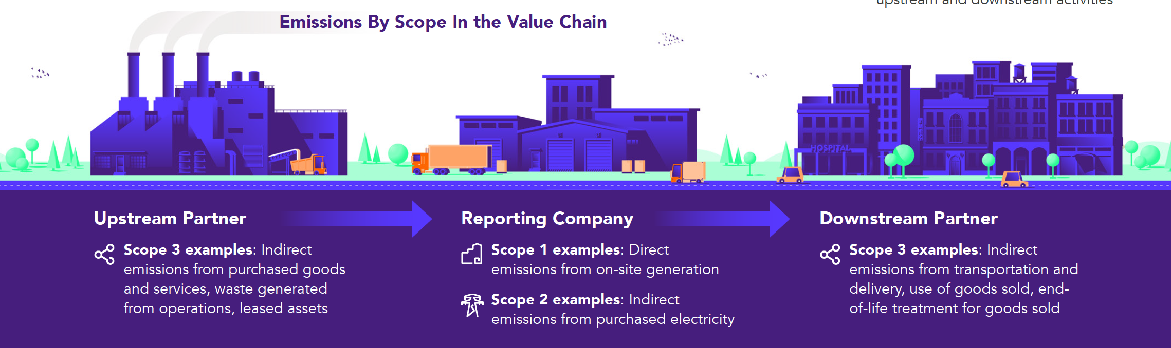 Emissions By Scope In the Value Chain