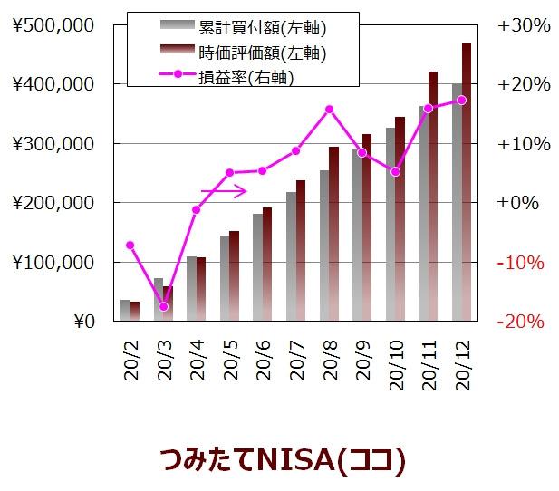 ココの12月度つみたてNISA口座の実績グラフ