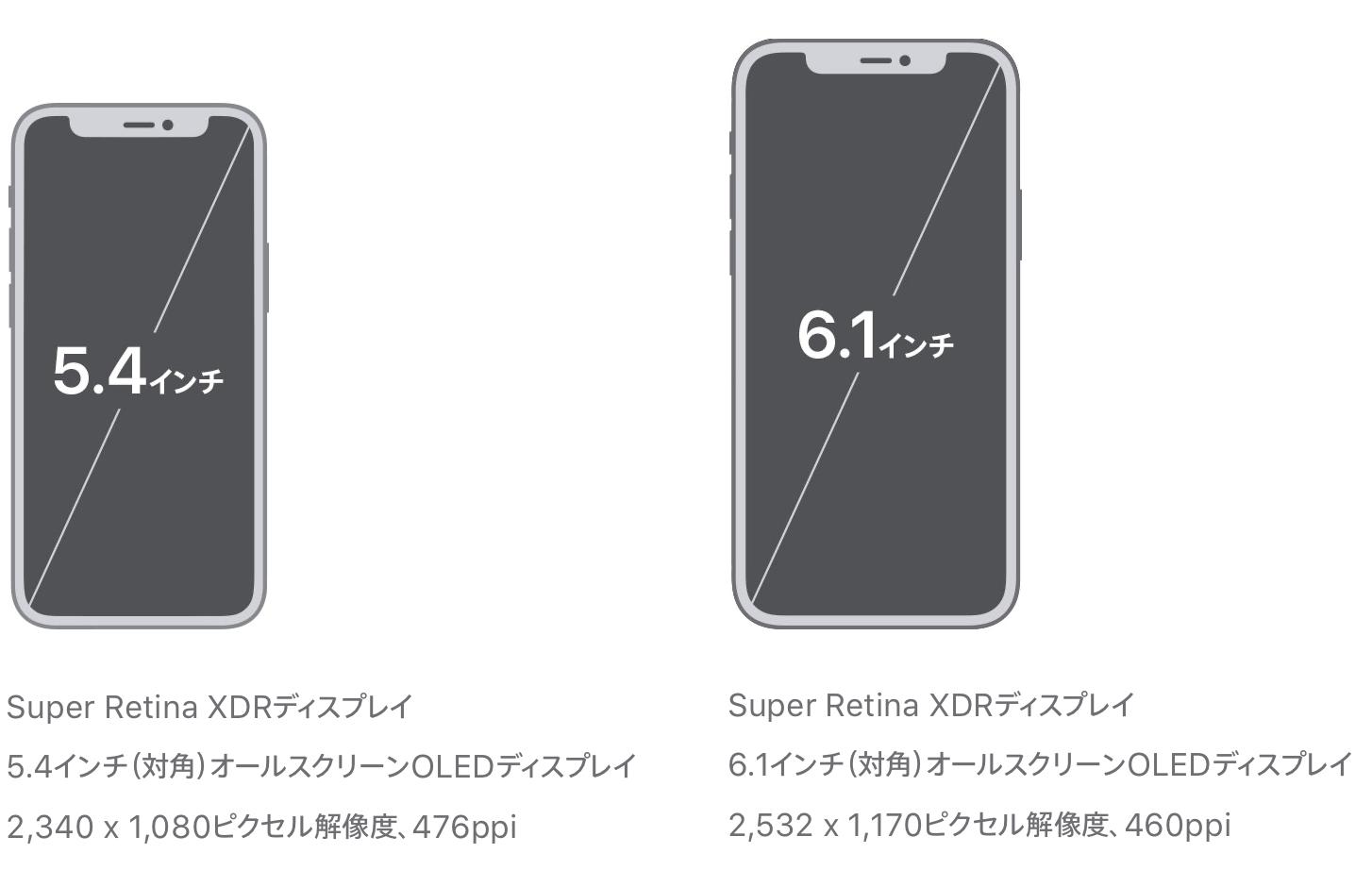 みなさんiPhone12mini購入しますか?