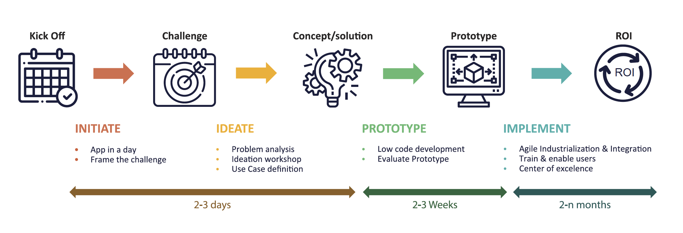 4 steps to ideate, develop prototypes and roll out to achieve full ROI.